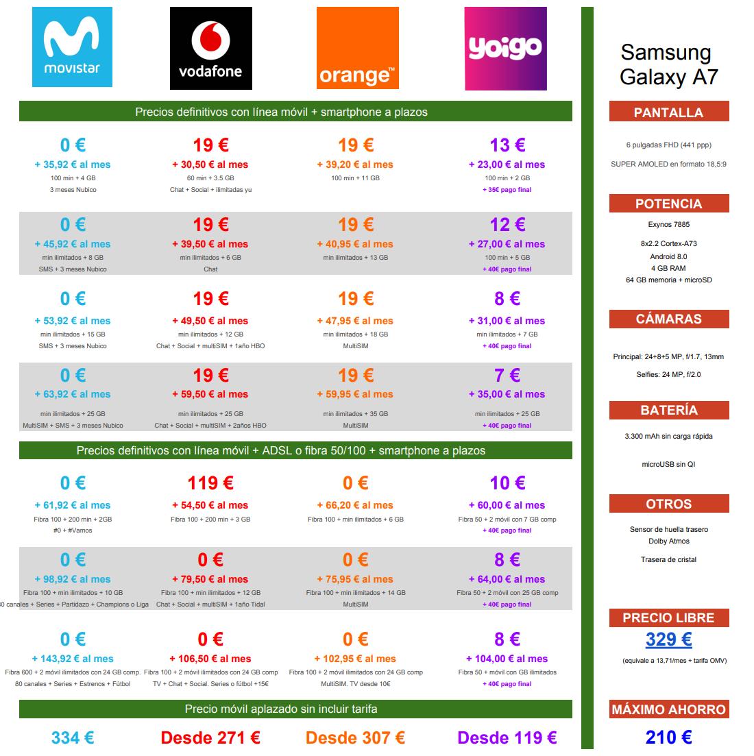Comparativa precios Galaxy A7